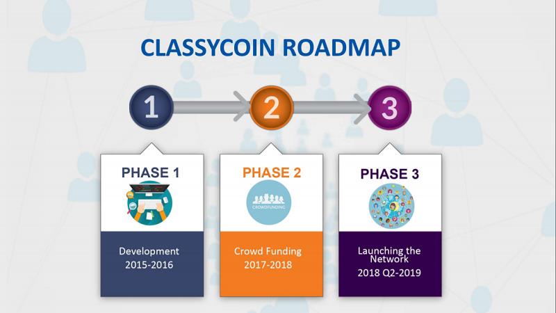 classy-coin-roadmap